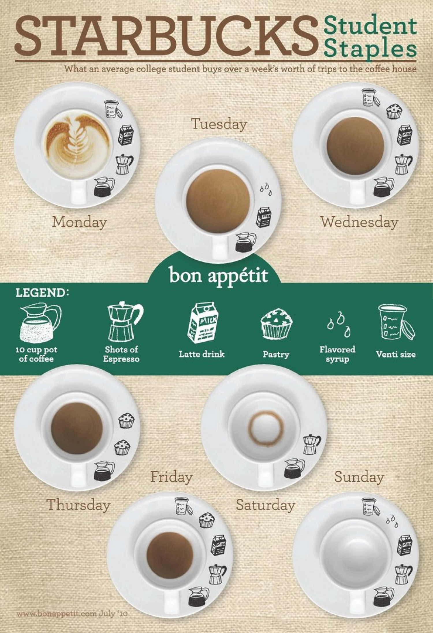 starbucks swot starbucks student staples infographic visually