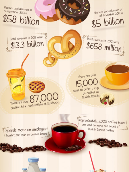 Starbucks vs. Dunkin Donuts Infographic