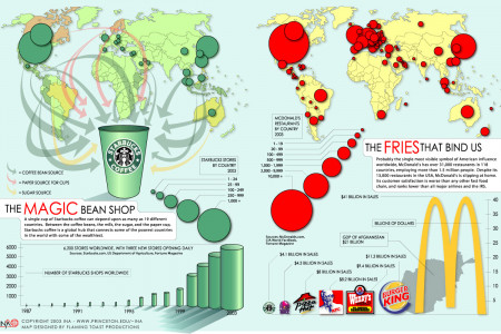 Starbucks vs McDonald's Infographic