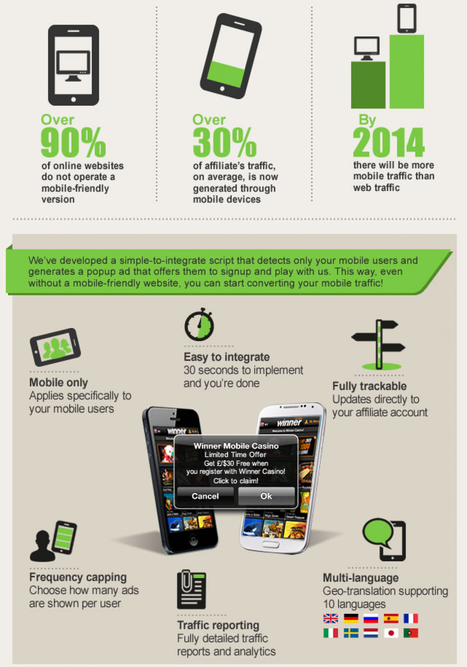 Start monetizing your mobile traffic! Earn 15% more on your mobile traffic!  Infographic