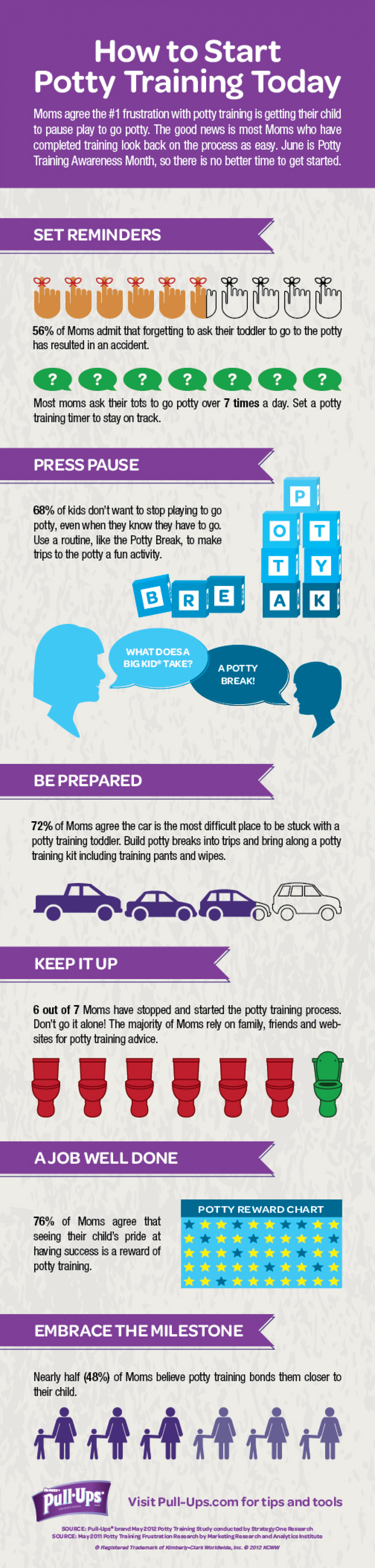 Start Potty Training Today  Infographic
