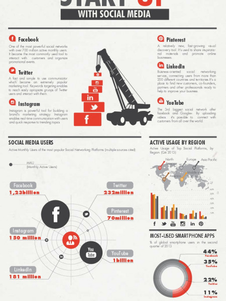 Start Up With Social Media Infographic
