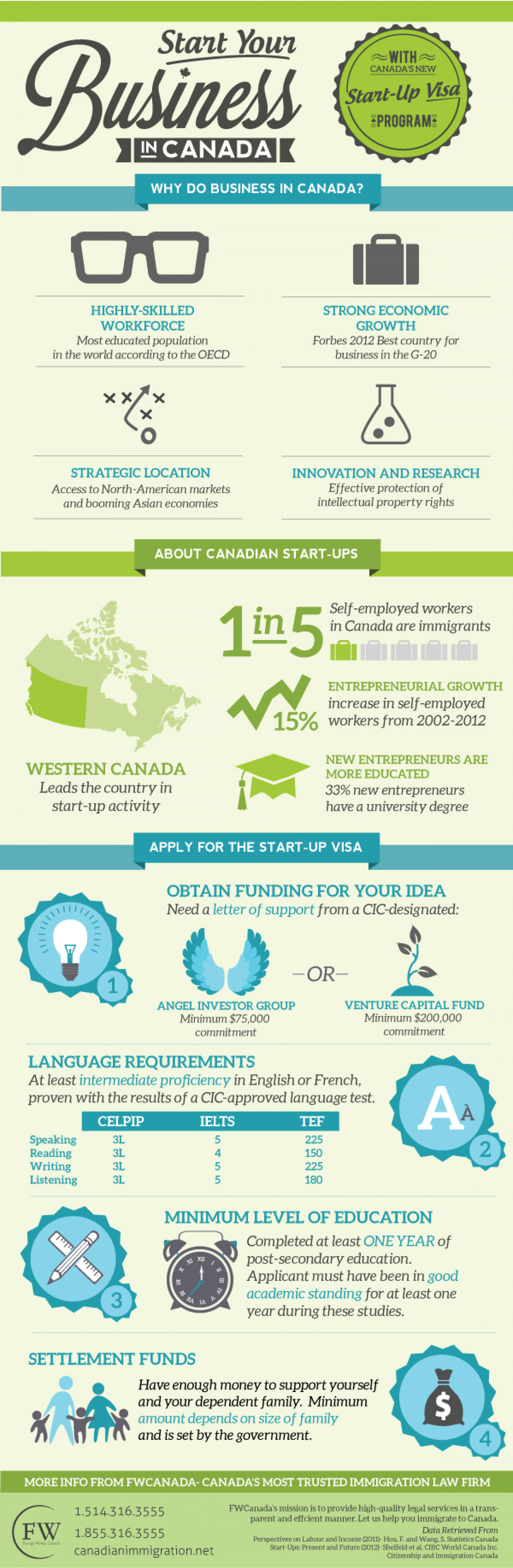 Start Your Business in Canada Infographic
