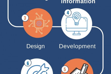 Start your career in Web Designing with CITC | Register Now!! Infographic