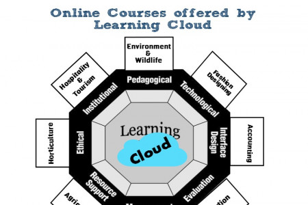 Start Your Educational Journey With Learning Cloud Infographic