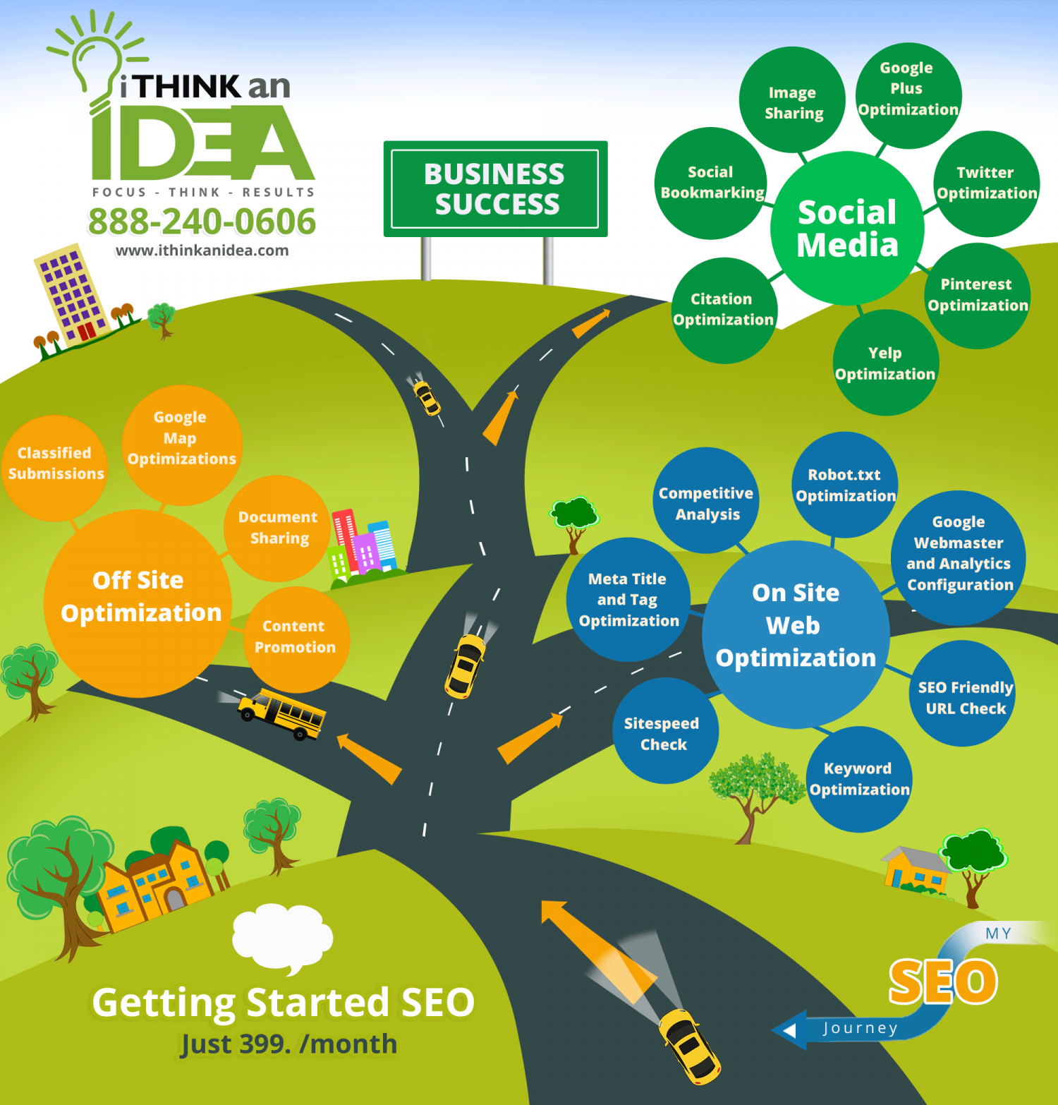 Starter SEO Package from I Think An Idea Infographic