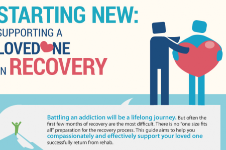 Starting New: Supporting a Loved One in Recovery Infographic