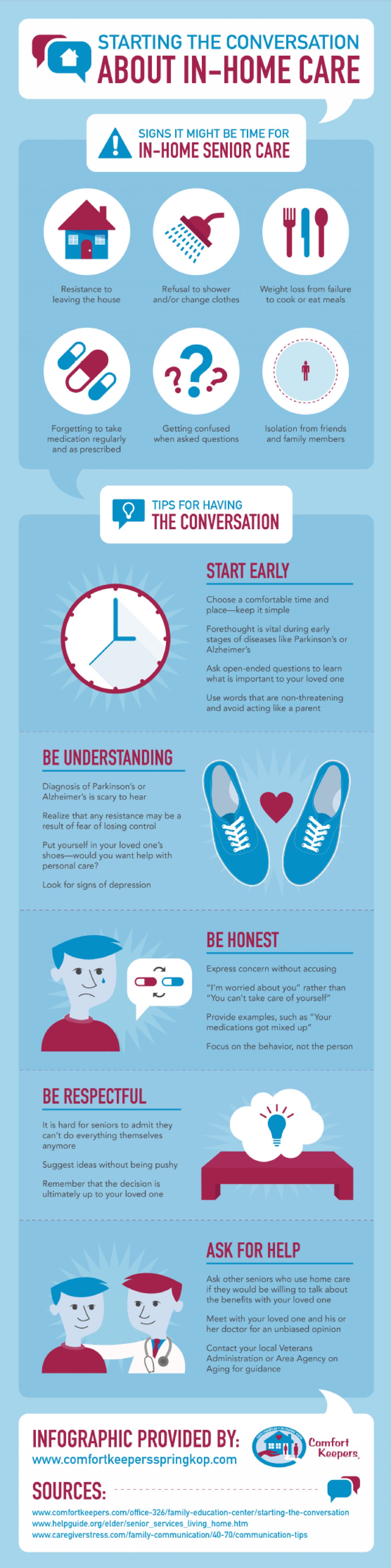 Starting the Conversation about In-Home Care Infographic