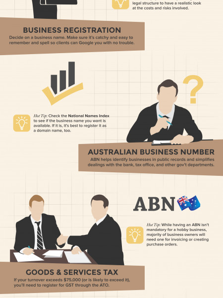 The 5 Key Things to Consider When Starting Up a Business in Australia Infographic