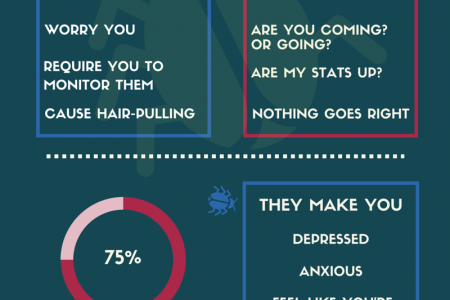 Startup Marketing Is Like Bedbugs Infographic