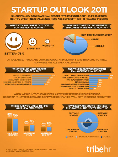 Startup Outlook - 2011 Human Resources Infographic