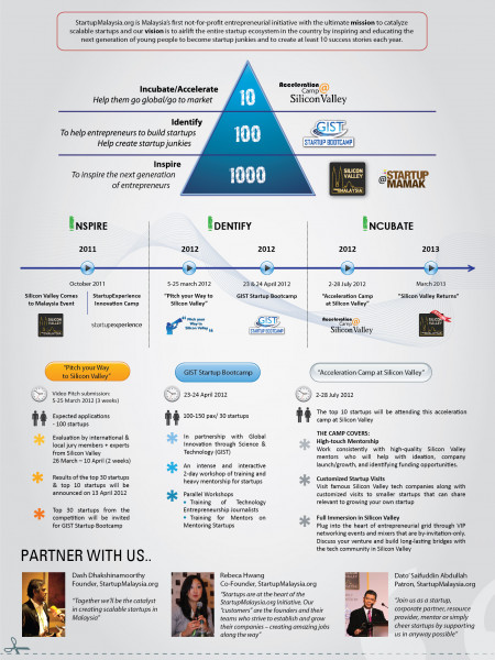 StartupMalaysia.org Roadmap Infographic