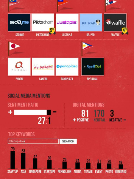 Startups in Asia Infographic