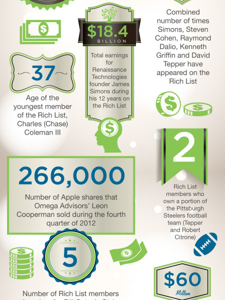 The 2013 Alpha Rich List Infographic