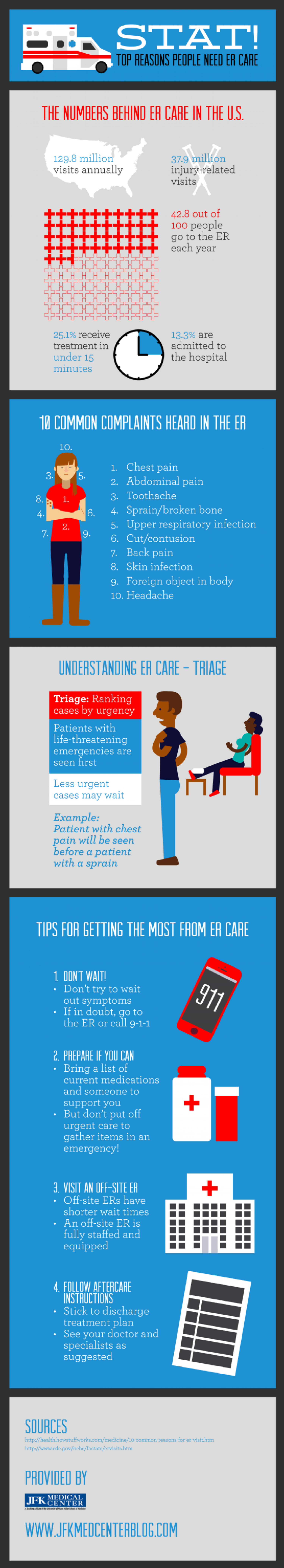 Stat! Top Reasons People Need ER Care Infographic