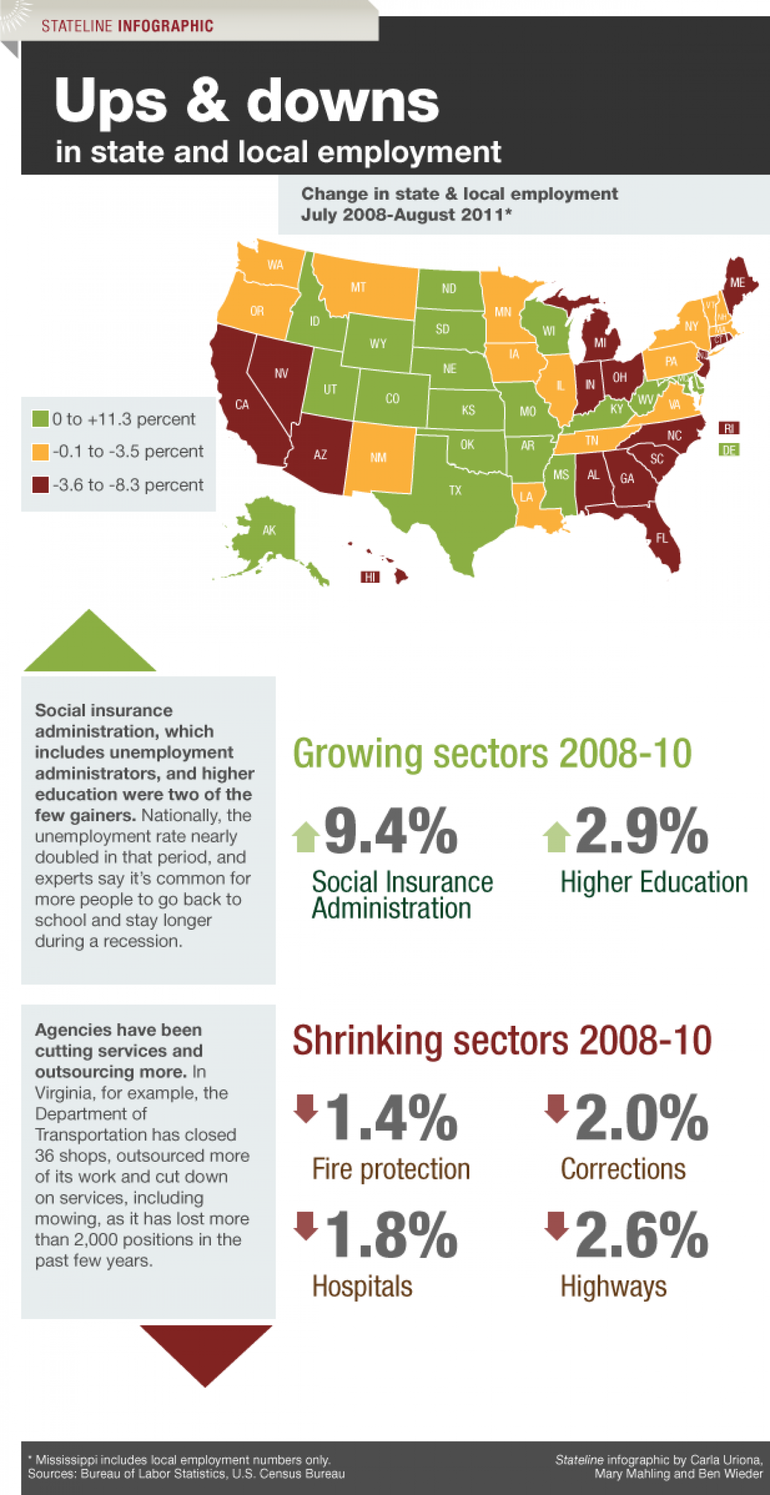 State and Local Employment Trends Infographic
