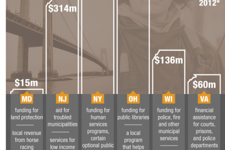 State cuts in funding to localities Infographic