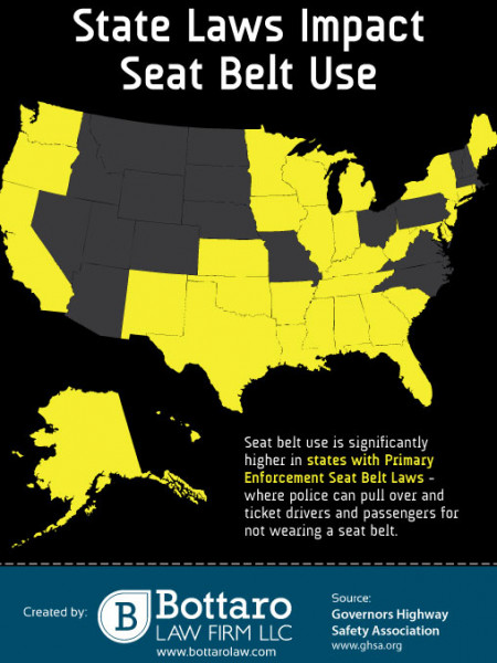 State Laws Impact Seat Belt Use Infographic