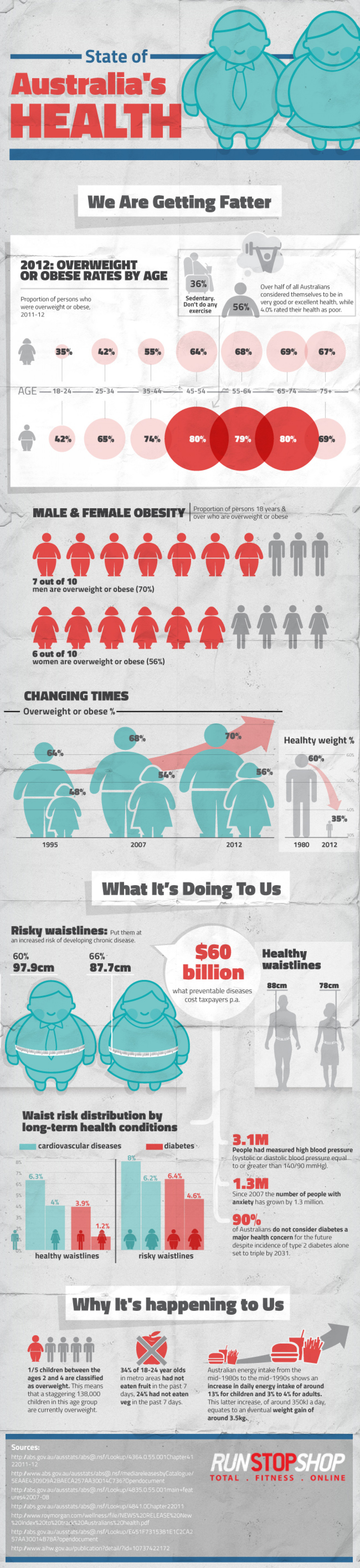 State of Australia's Health Infographic