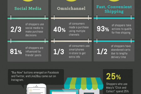 State of eCommerce Infographic Infographic