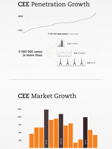 State of Internet in Central and Eastern Europe Infographic