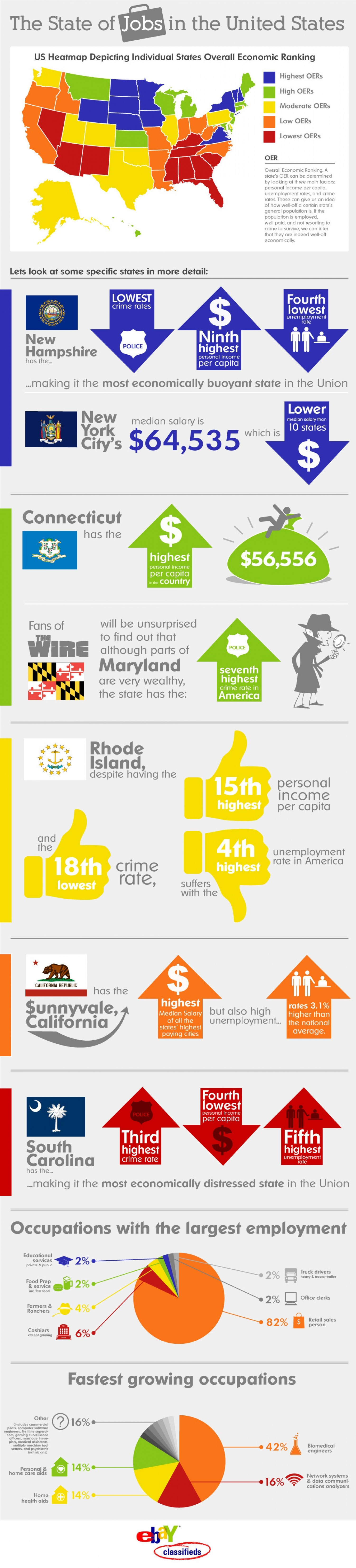 State of Jobs in USA Infographic