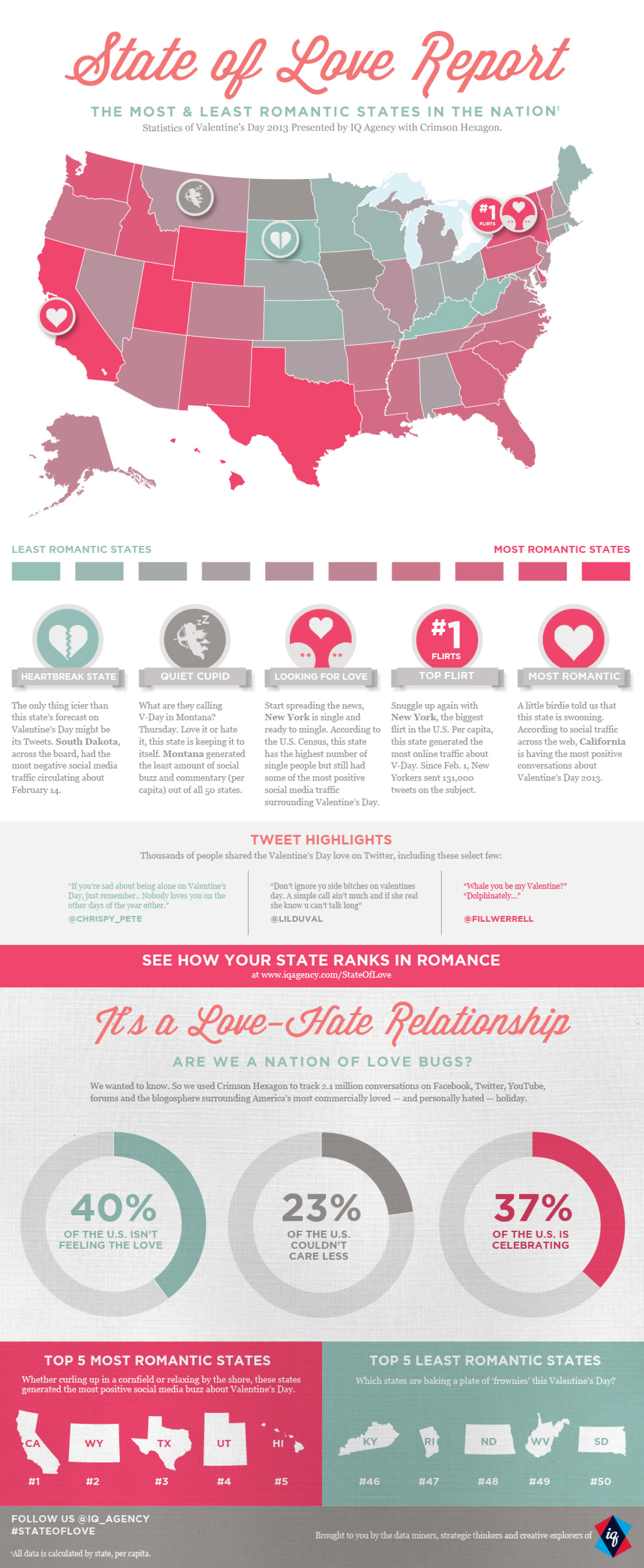 State of Love Report Infographic