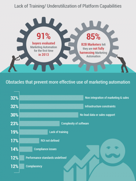 State of Marketing Automation 2015 Infographic