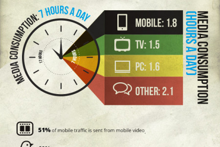 State of mobile 2013 Infographic