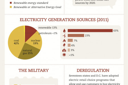 State Of Renewable Energy USA Infographic