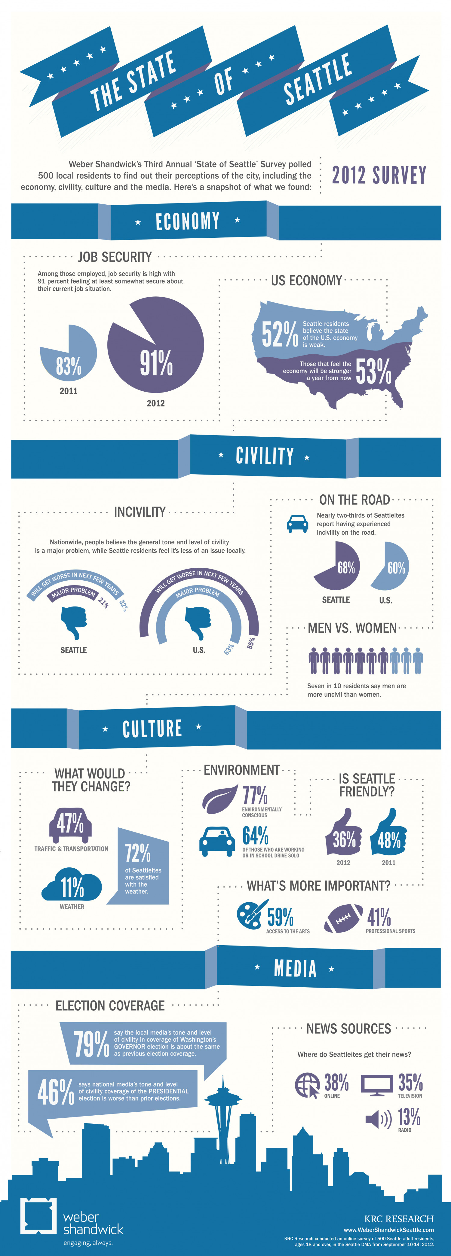 'State of Seattle' Survey Infographic