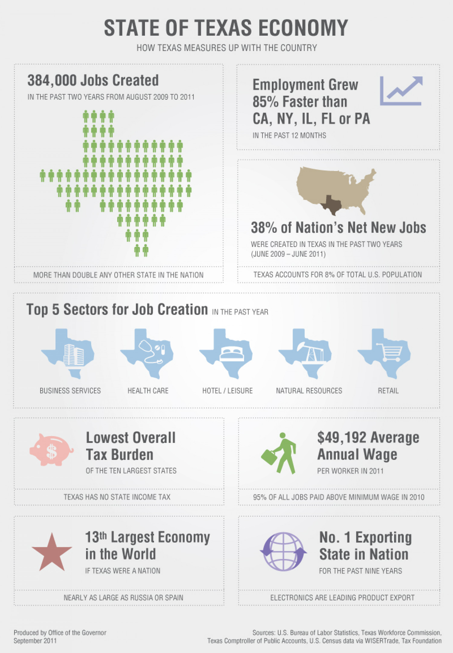 State of Texas Economy Infographic