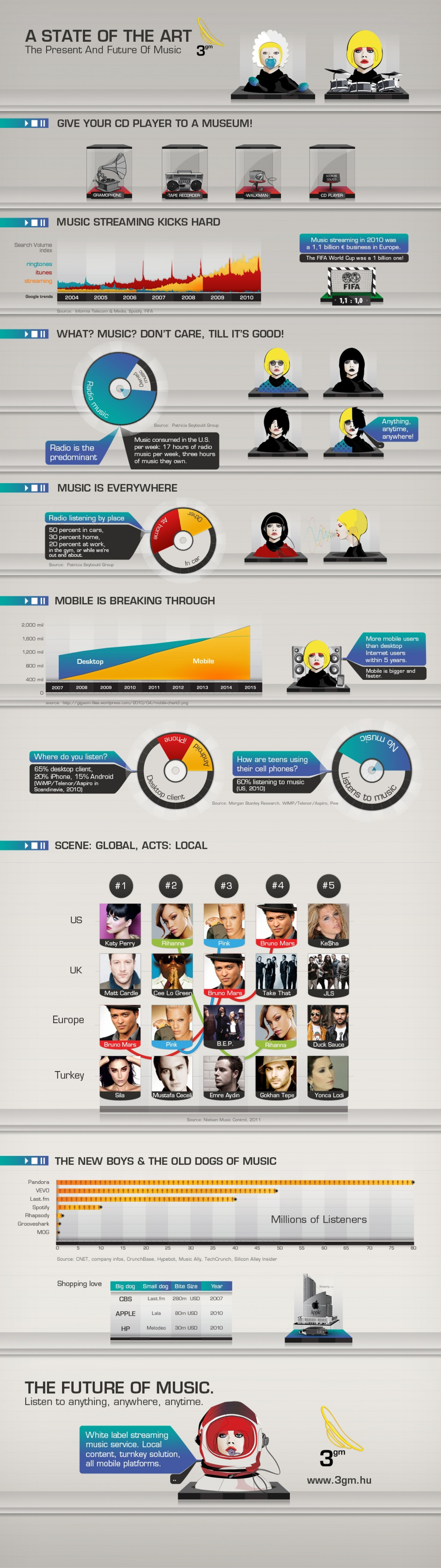 State of the Art: The Present and Future of Music Infographic