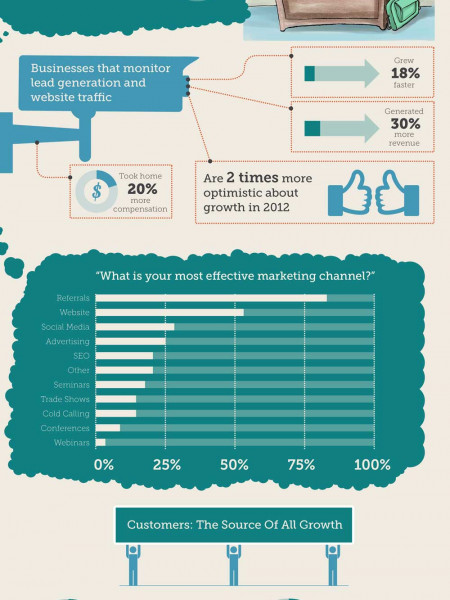 State of the Business Owner 2012 Infographic