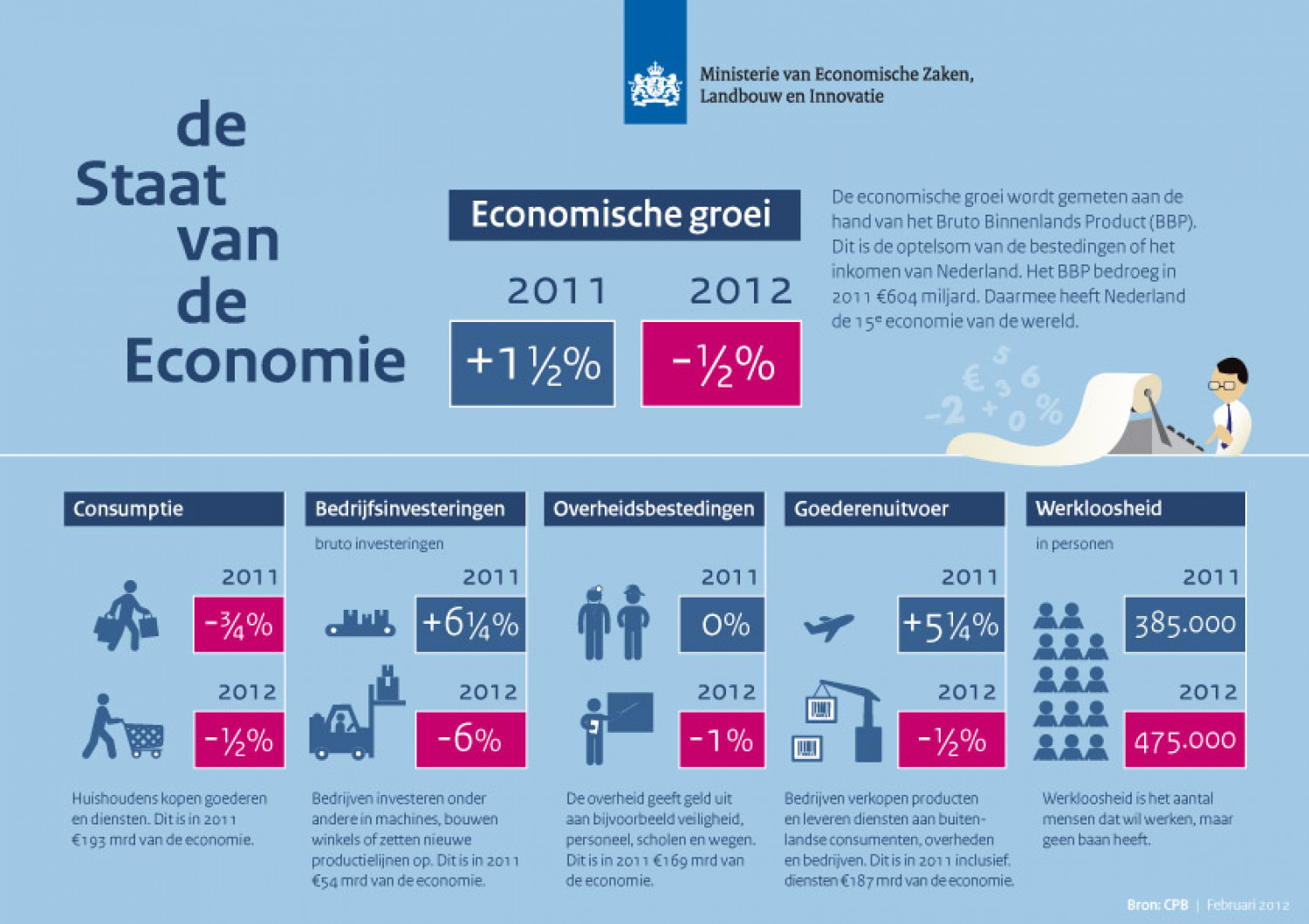 State of the Dutch economy Infographic