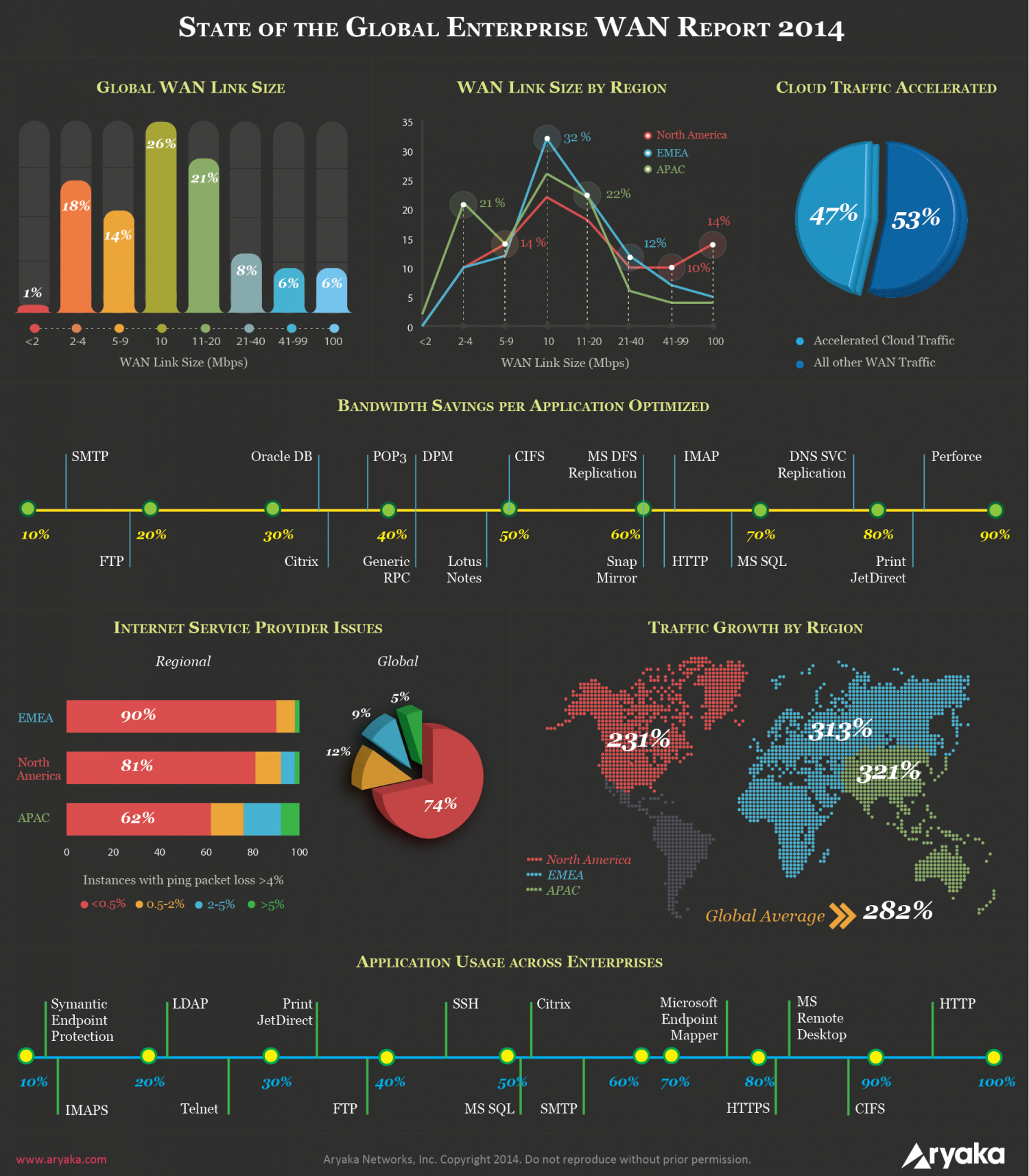 State of The Global Enterprise WAN Report 2014 Infographic