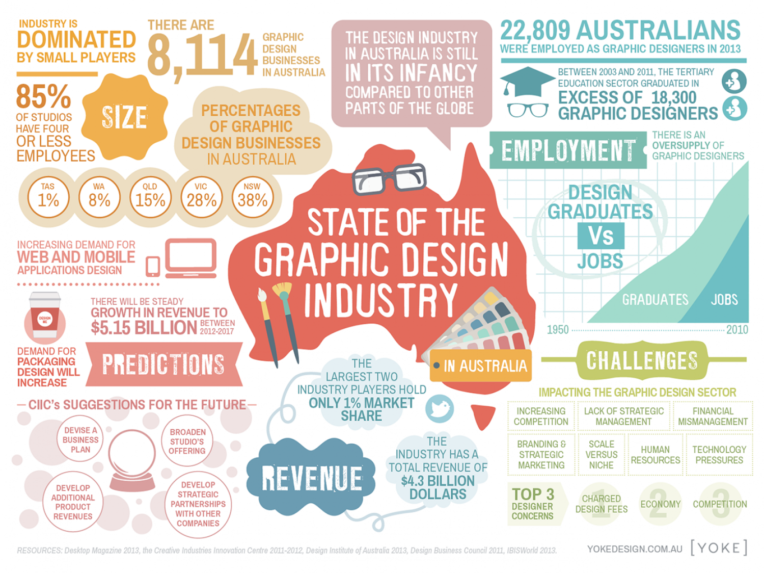 Infographic design wanted