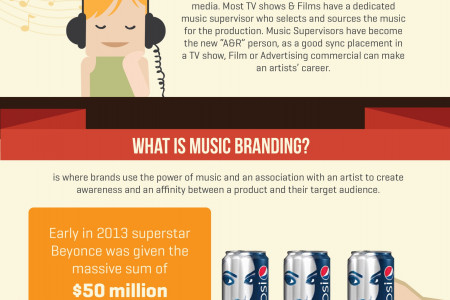 State of the Music Licensing Industry - 2013 Infographic