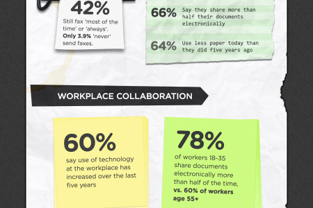 State of the Paperless Office Infographic