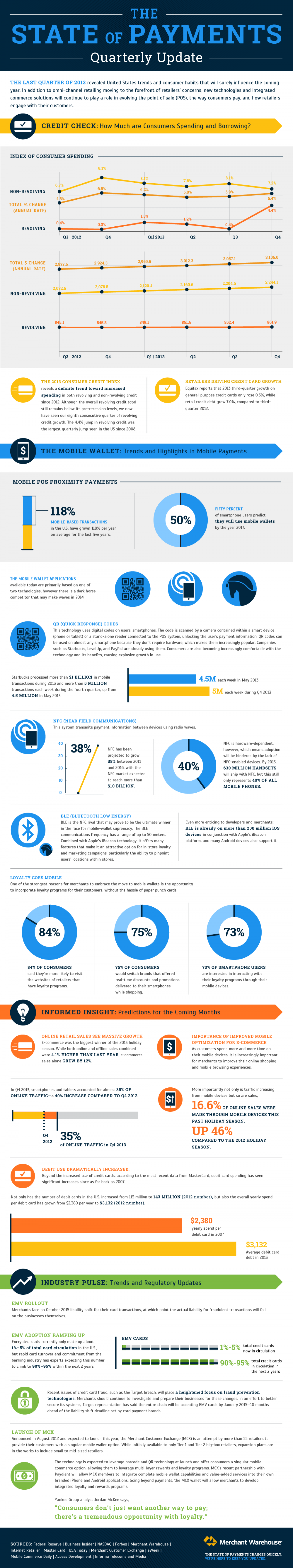 State of the Payments Industry: Q1 2014 Infographic