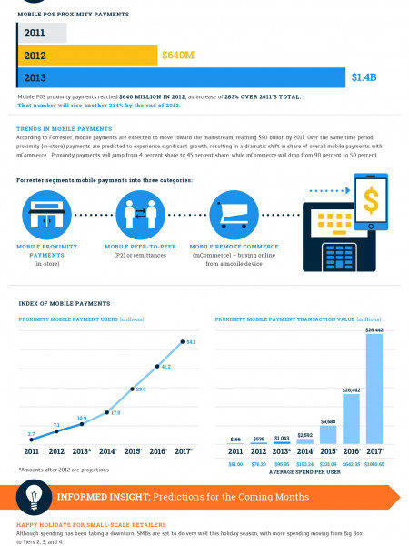 State of the Payments Industry: Q4 2013 Infographic