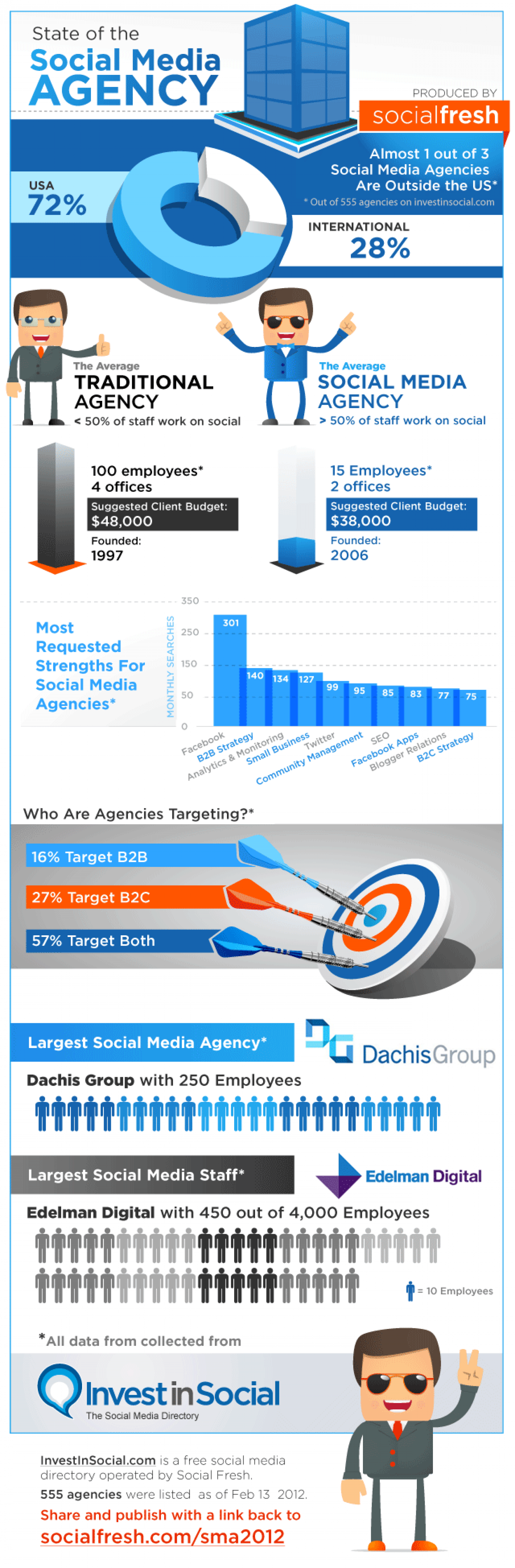 State Of The Social Media Agency  Infographic