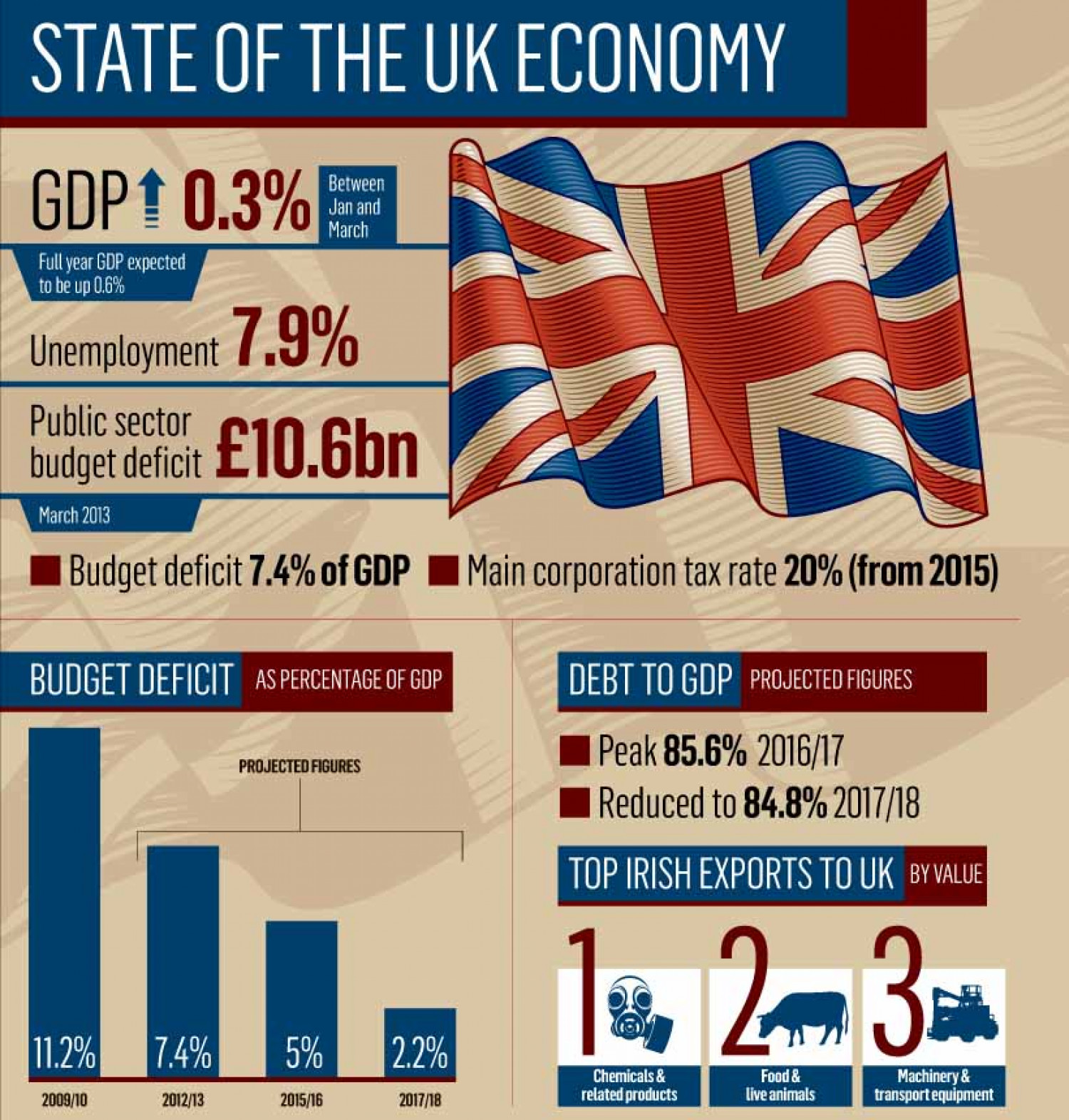 the main economic of uk and Learn about and revise the changes to the uk's economy and industry in the 21st  century, with gcse bitesize  this has happened for two main reasons.