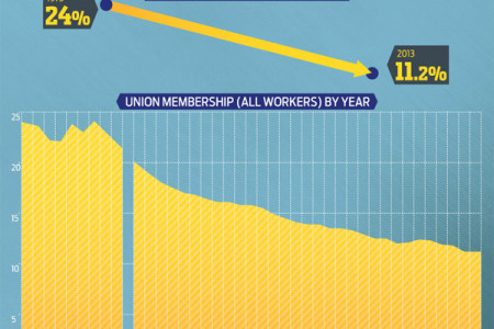State of the Unions Infographic