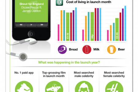 State of the world at iPhone launches Infographic