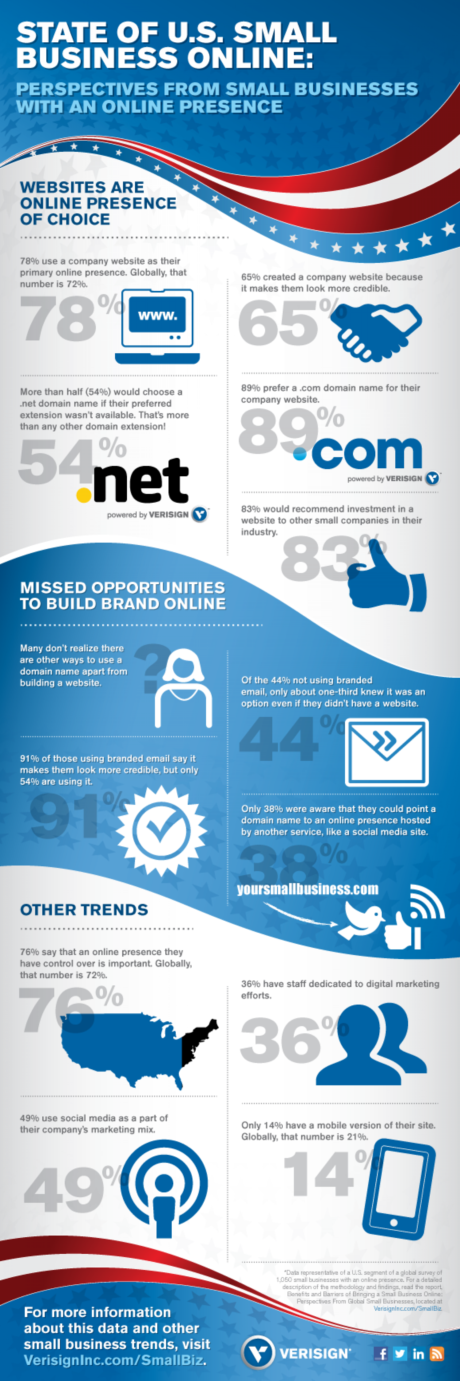 State of U.S. Small Business Online Infographic