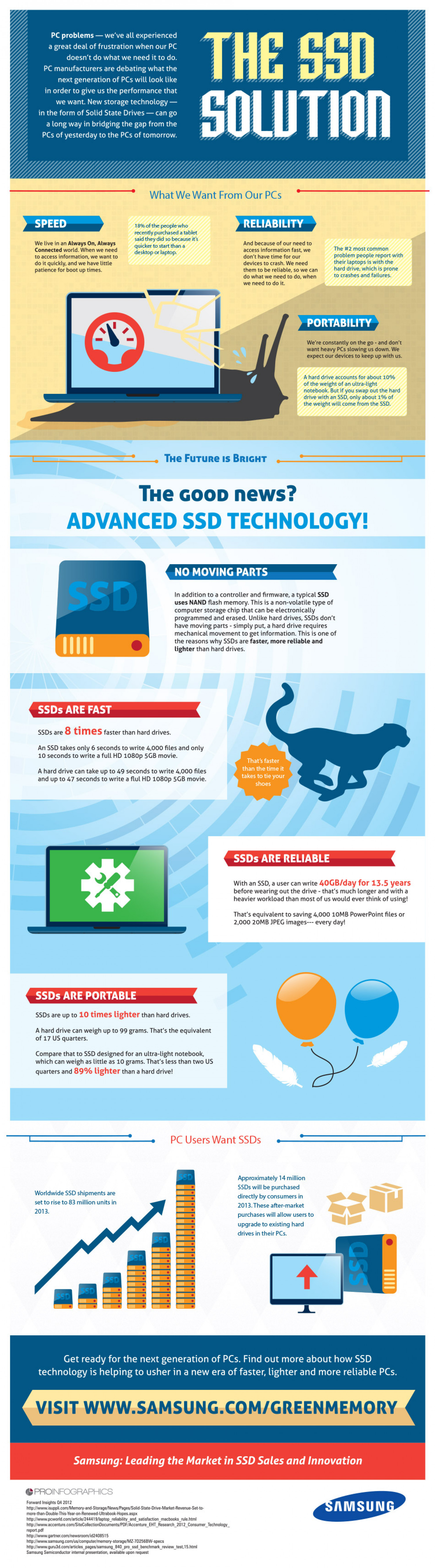 Why to love the The SSD Solution from samsung ? Infographic