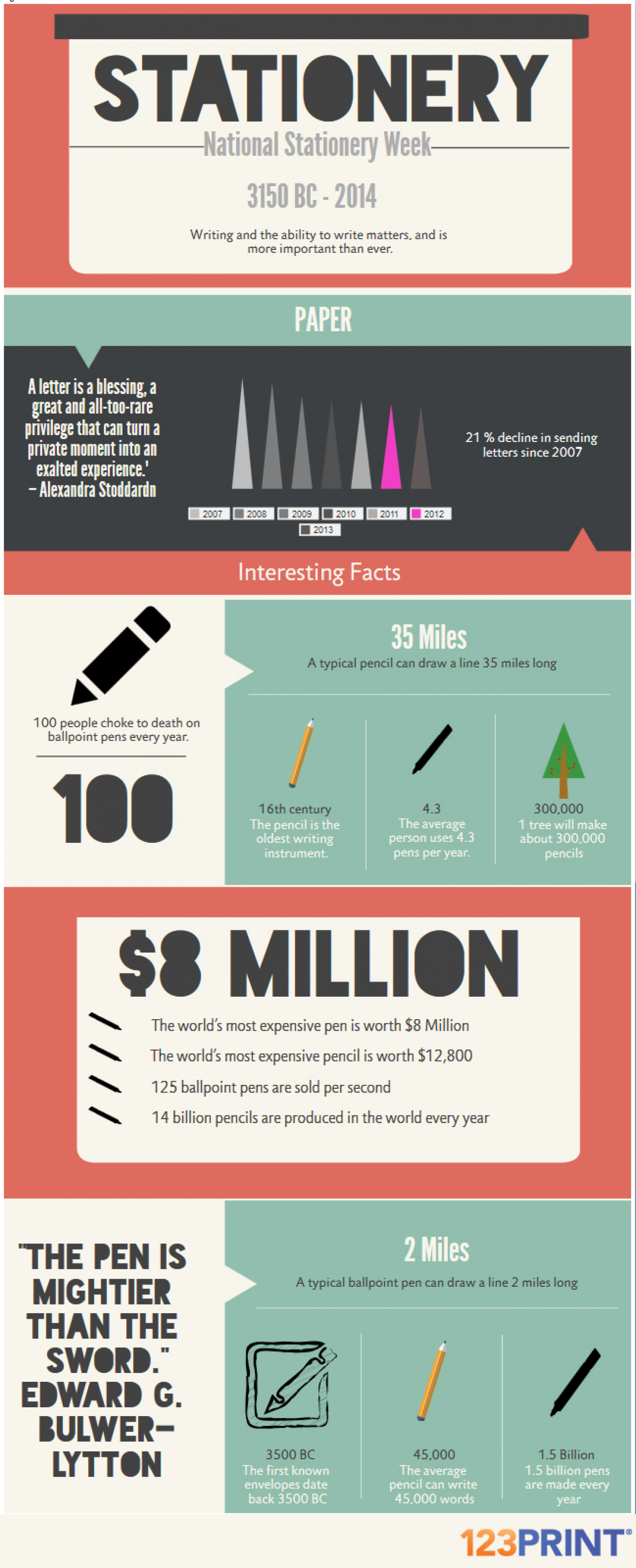 Stationery Week: A Few Facts Infographic