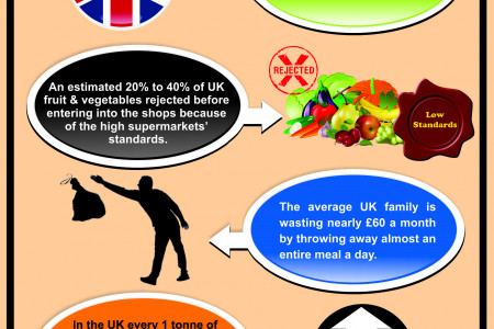 Statistical Overview of Food Waste Across UK Infographic