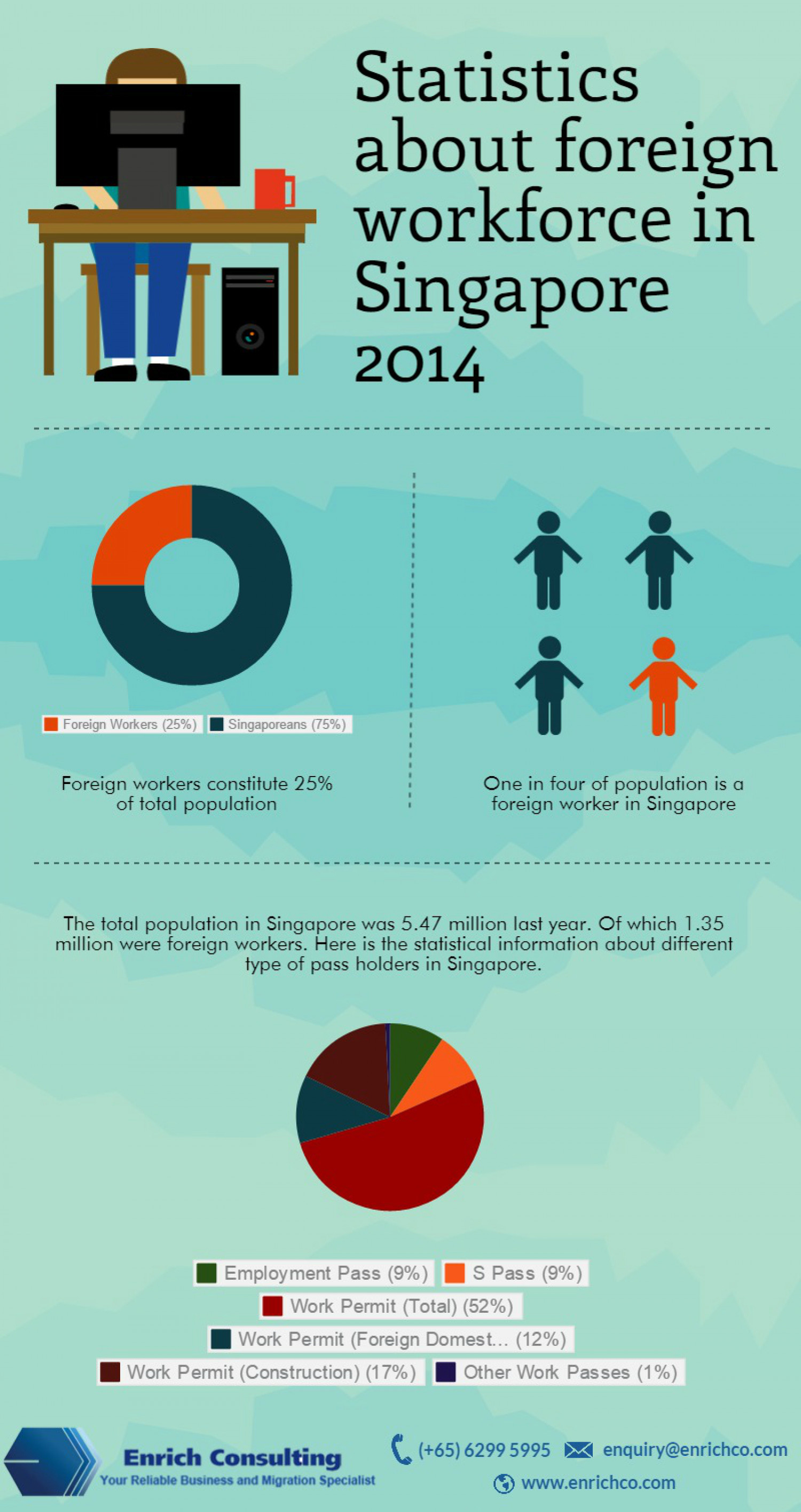 Statistics about foreign workforce in Singapore 2014 Infographic
